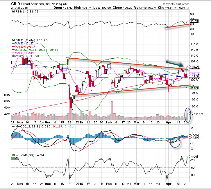 Gild Stock Quote: Gilead Sciences (GILD) Stock Is The 'Chart Of The Day