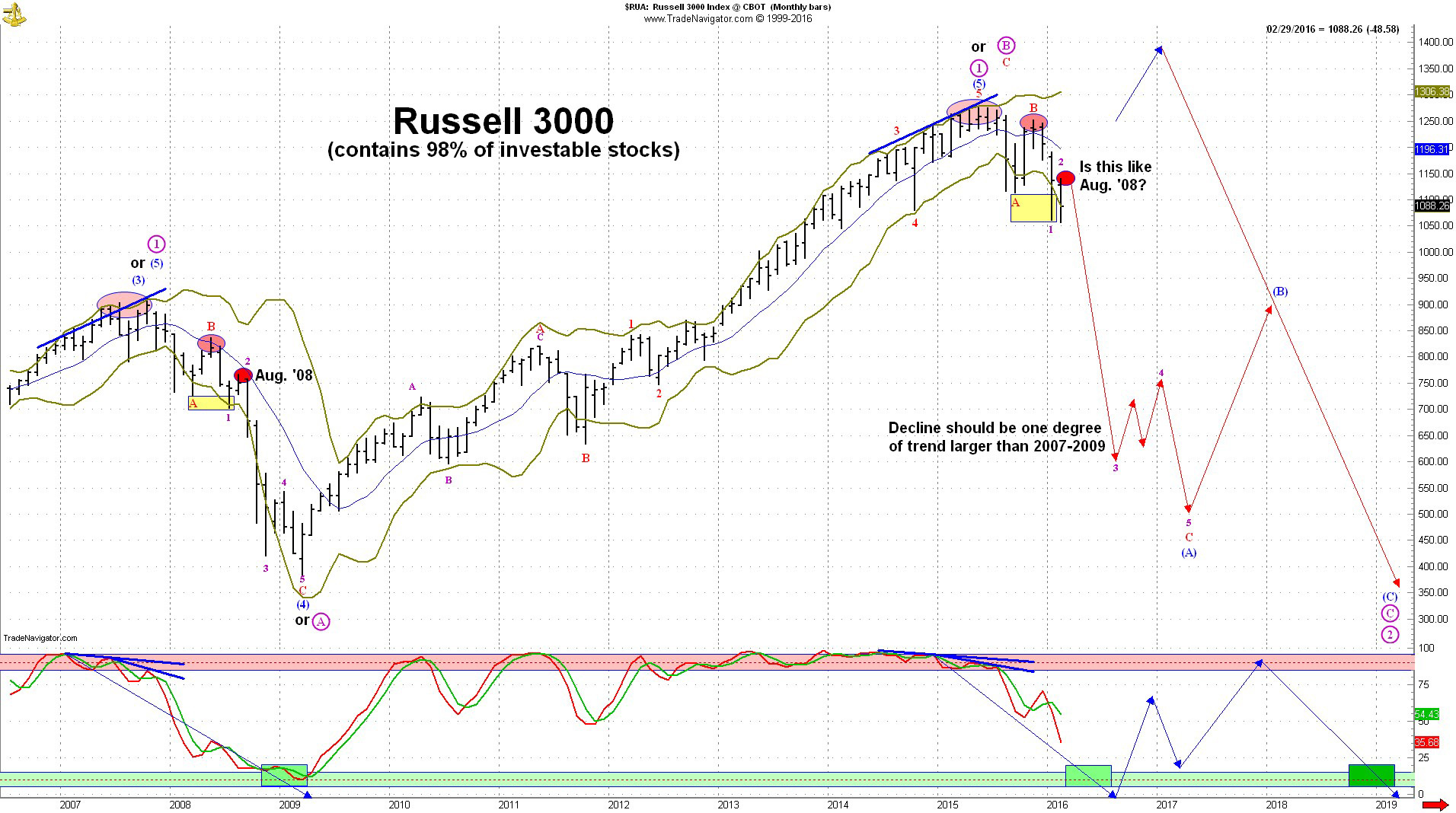 Russell 3000 symbol images symbol and sign ideas why its august 2008 all over again for the stock market thestreet click here to see buycottarizona Choice Image