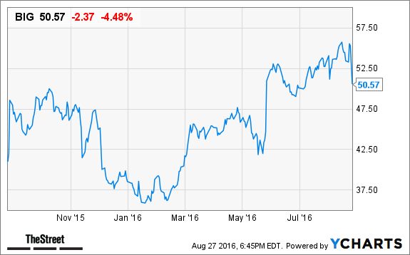 Dollar Tree, Inc.'s (DLTR)