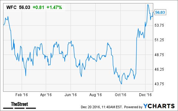 Wells Fargo & Company (NYSE:WFC) stop offering brokers bonuses