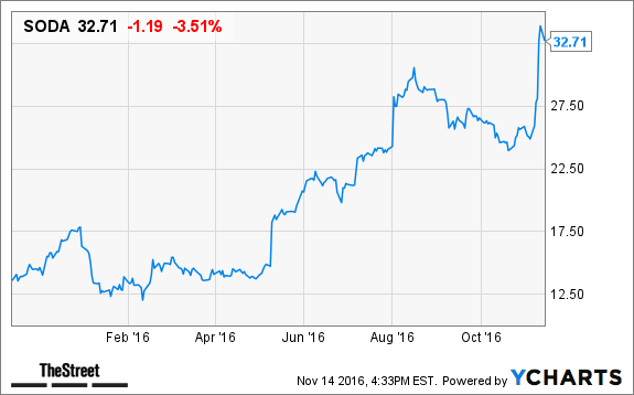 SodaStream International Ltd. (NASDAQ:SODA) Agreed a $30.25 Price Target
