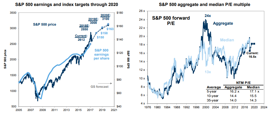 How the S&P 500 Will Reach 3,000 and What Stocks to Buy