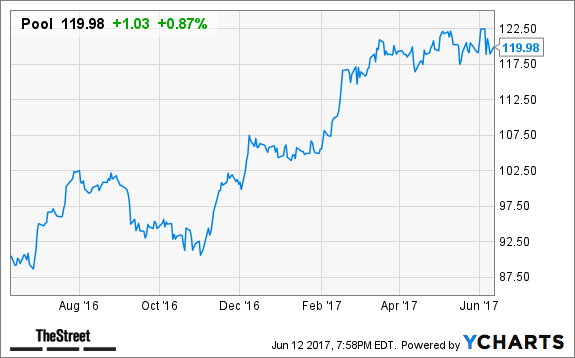 Stock Ballooning Up Pre-Bell: Universal Display Corporation (NASDAQ:OLED)