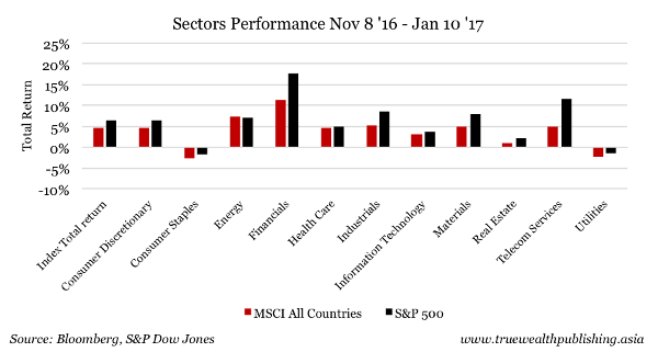 Nasdaq notches new all-time high; S&P 500, Dow retreat