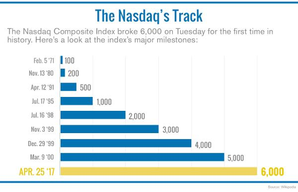 Nasdaq hits 6000 level for first time