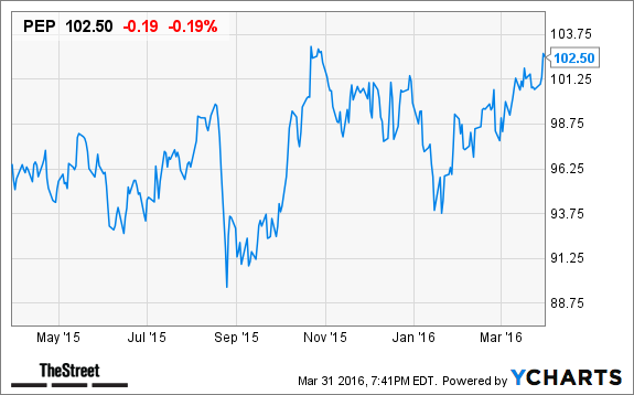 Pepsico employee stock options