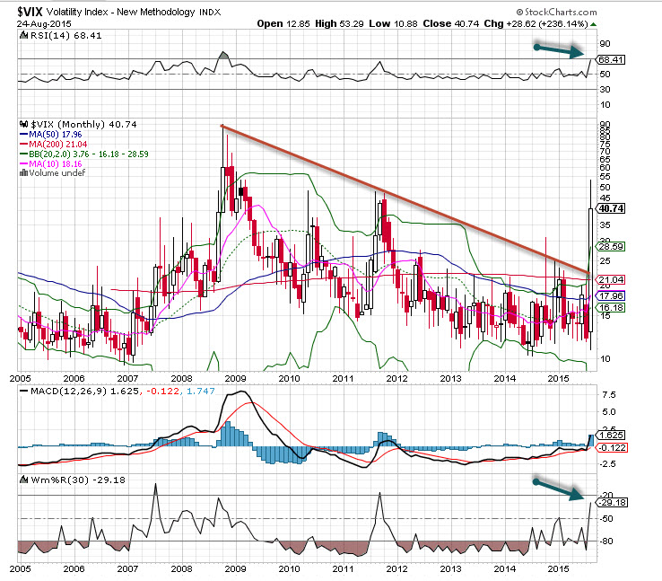 The S&P Volatility Index (VIX) Is Today's 'Chart Of The