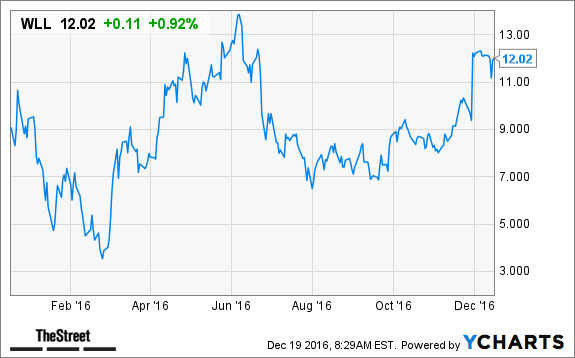 Whiting Petroleum Corporation (NYSE:WLL) shows YTD Performance of 28.18%