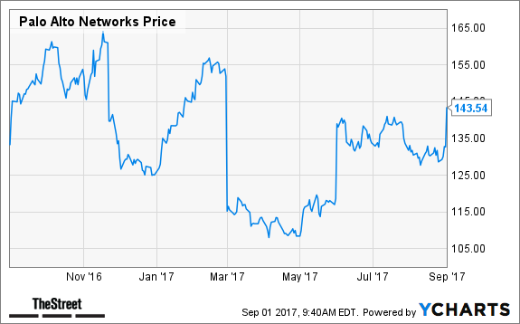 Palo Alto Networks Stock Surges on Q4 Beat, JPMorgan Upgrade