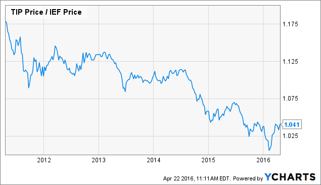 Do Natural Gas And Oil Prices Move Together