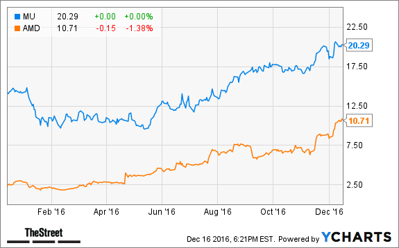 Advanced Micro Devices, Inc. (NASDAQ:AMD) Quarterly Analysis