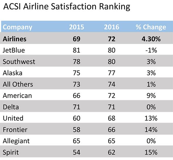 customer satisfaction in airline industry thesis This thesis assessed customer satisfaction with air service delivery within kiribati, including inter- island comparisons the research method consisted of a survey regarding satisfaction with both airline and airport services important factors in the airline industry and is considered to be at the heart of business success in.