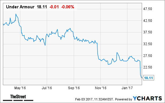 Overselling Stock to Track: Under Armour Inc (NYSE:UA)