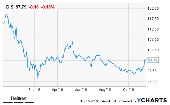 The Walt Disney Company (NYSE:DIS) Up 0.92% in Premarket