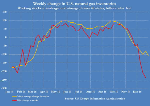 Natural Gas Glut About To Clear And Prices Rise