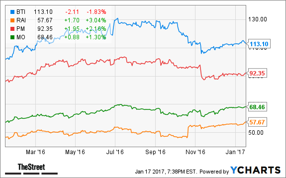 Philip Morris International Inc (NYSE:PM) Valuation According To Analysts