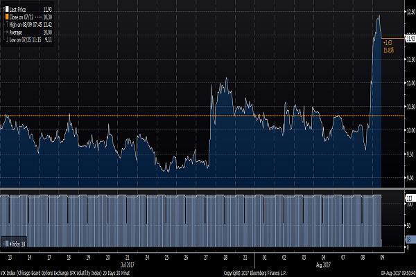 Is Jeffrey Gundlach Long on the CBOE Volatility Index?