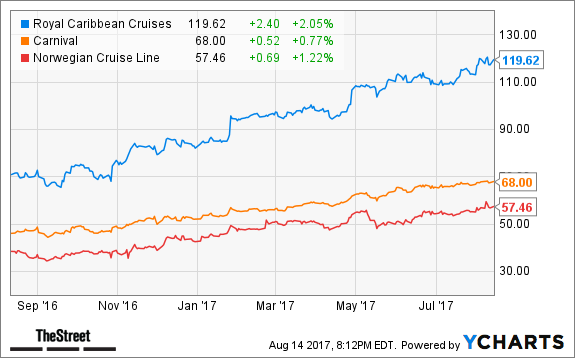 The Royal Caribbean Cruises (RCL) - Investment Analysts' Recent Ratings Updates