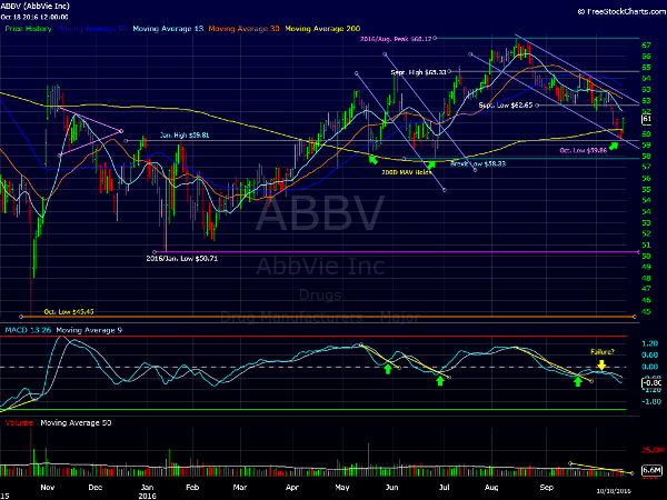 Research Analysis of AbbVie Inc. (NYSE:ABBV)