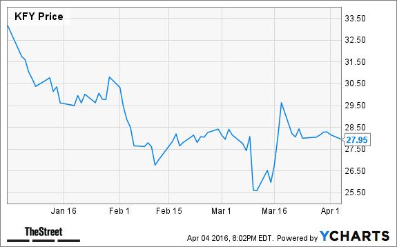 Chipotle employee stock options