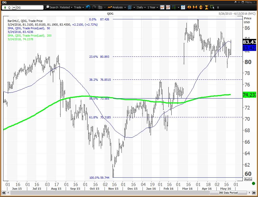 Dollar General 1Q profit beats as customers spend more