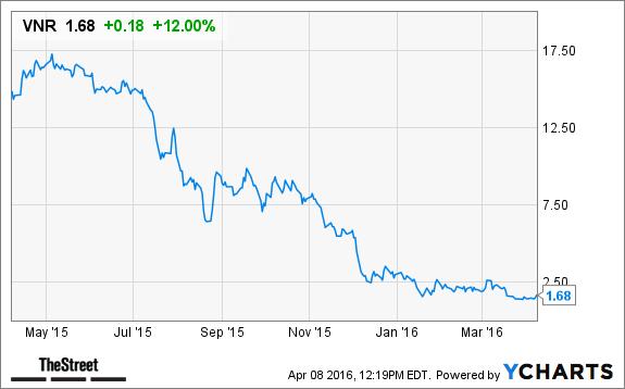 Vanguard Natural Resources Vnr Stock