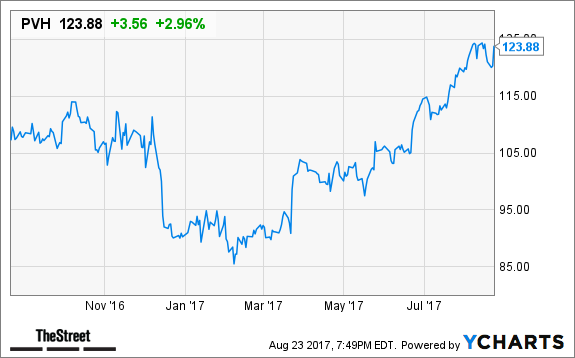 Should Investors Take a Bite out of PVH Corp. (PVH)?
