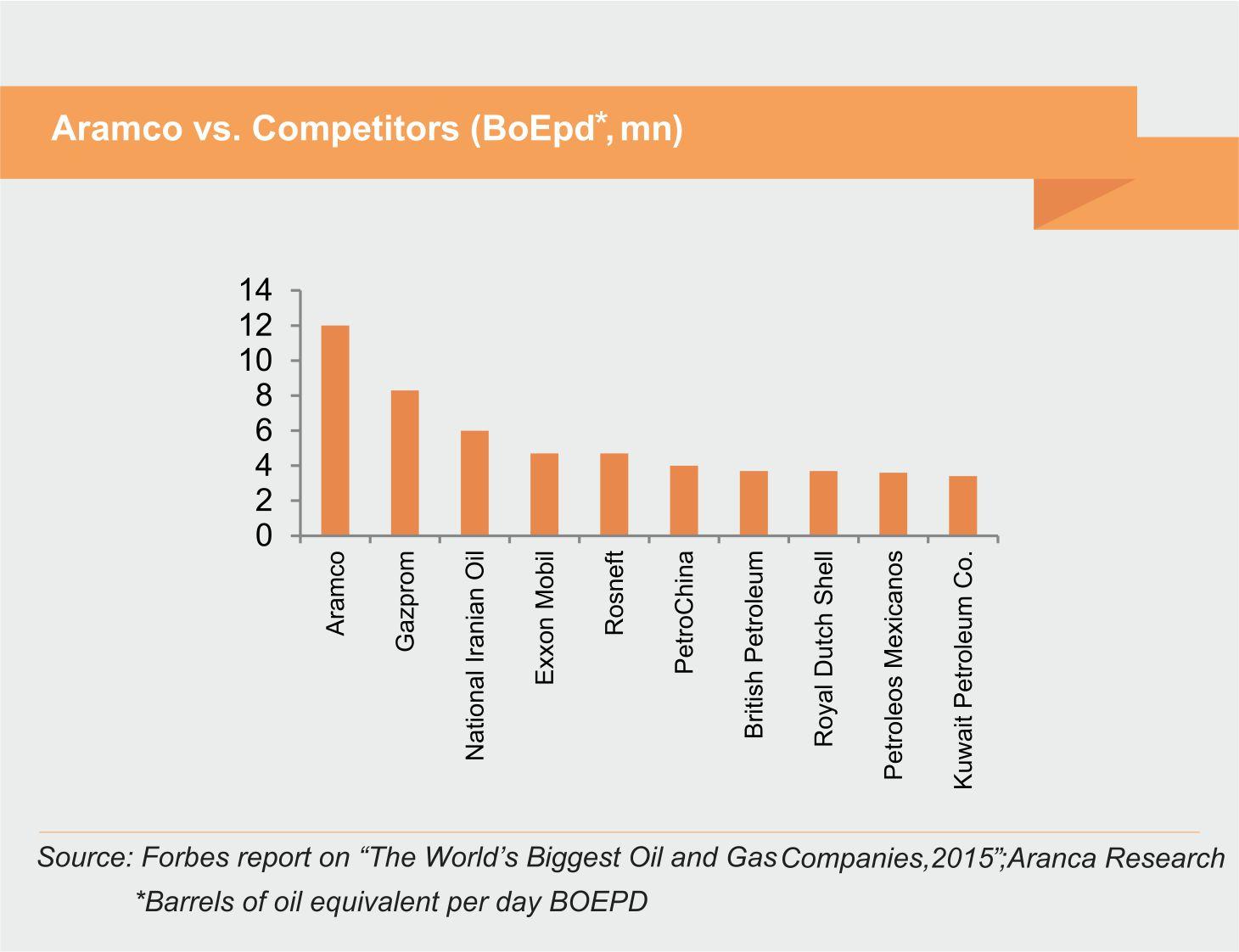 Aramco vs. Competitors (BoEpd, mn)