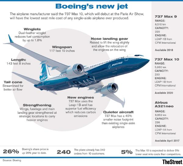 Image result for boeing 737 max orders