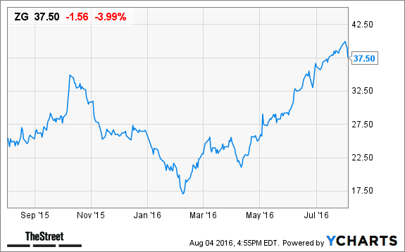 Zillow zg stock slides in after hours trading on 2q loss for Zillow stock quote