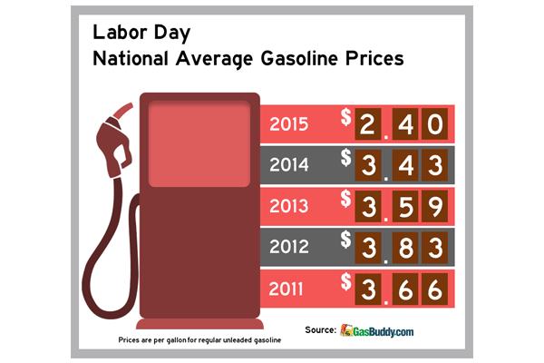 Gas prices lowest in 11 years on Labor Day in Carolinas