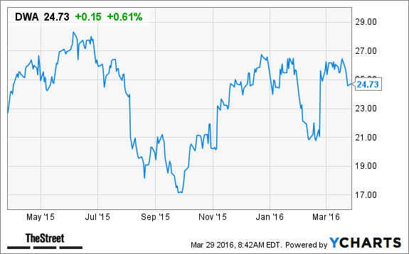 Dreamworks Animation Dwa Stock Gets Overweight Rating