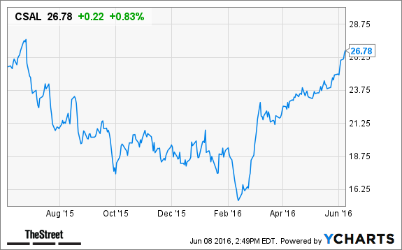 New Analyst Ratings On Investors Real Estate Trust (NYSE:IRET)