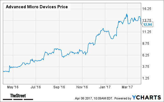 Advanced Micro Devices Pummeled After Downgrade