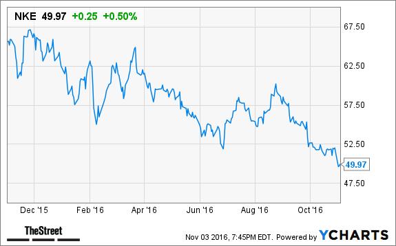 Mark G. Parker Sells 150000 Shares of Nike Inc. (NKE) Stock