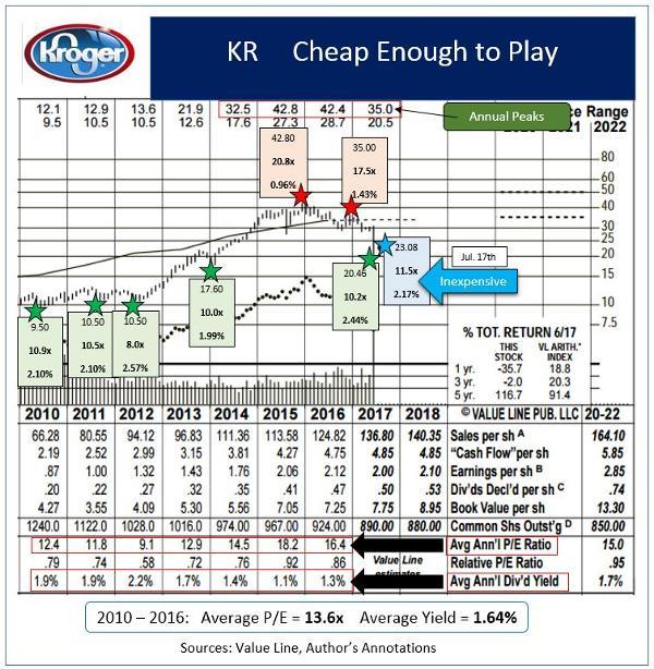Calendar Year Returns For S Amp P : Kroger is a tasty value for smart investors