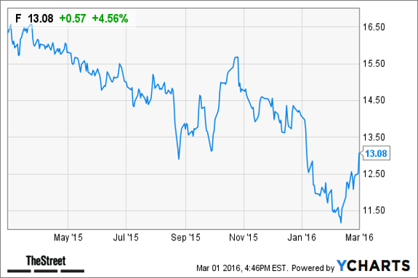 Oppenheimer picks 18 dividend stocks 39 thrown out with the for Ford motor company stock price target