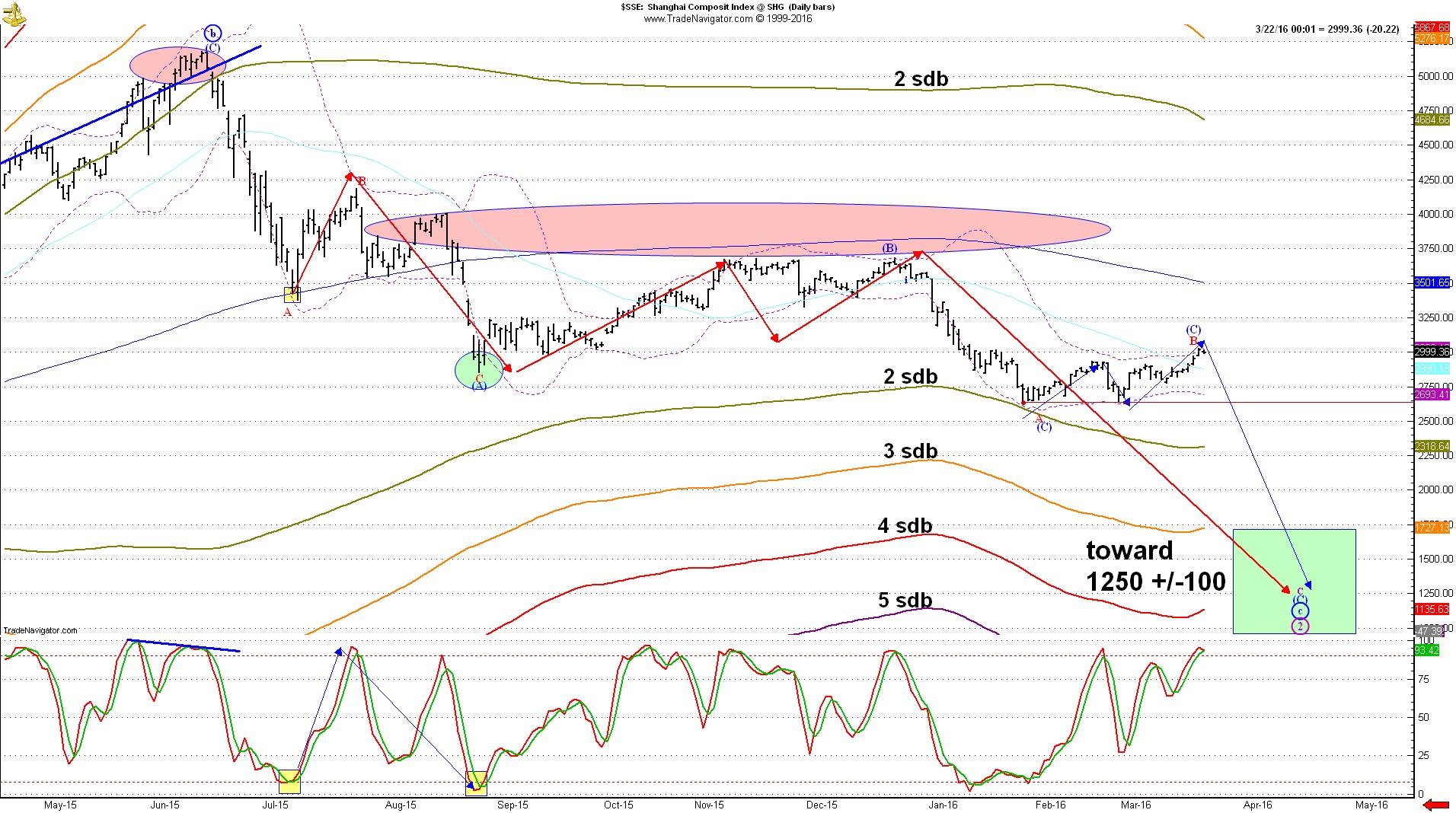 Китайский фондовый рынок на пороге обвала