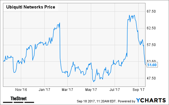 Ubiquiti Networks, Inc. (UBNT) Receives $57.39 Consensus PT from Brokerages