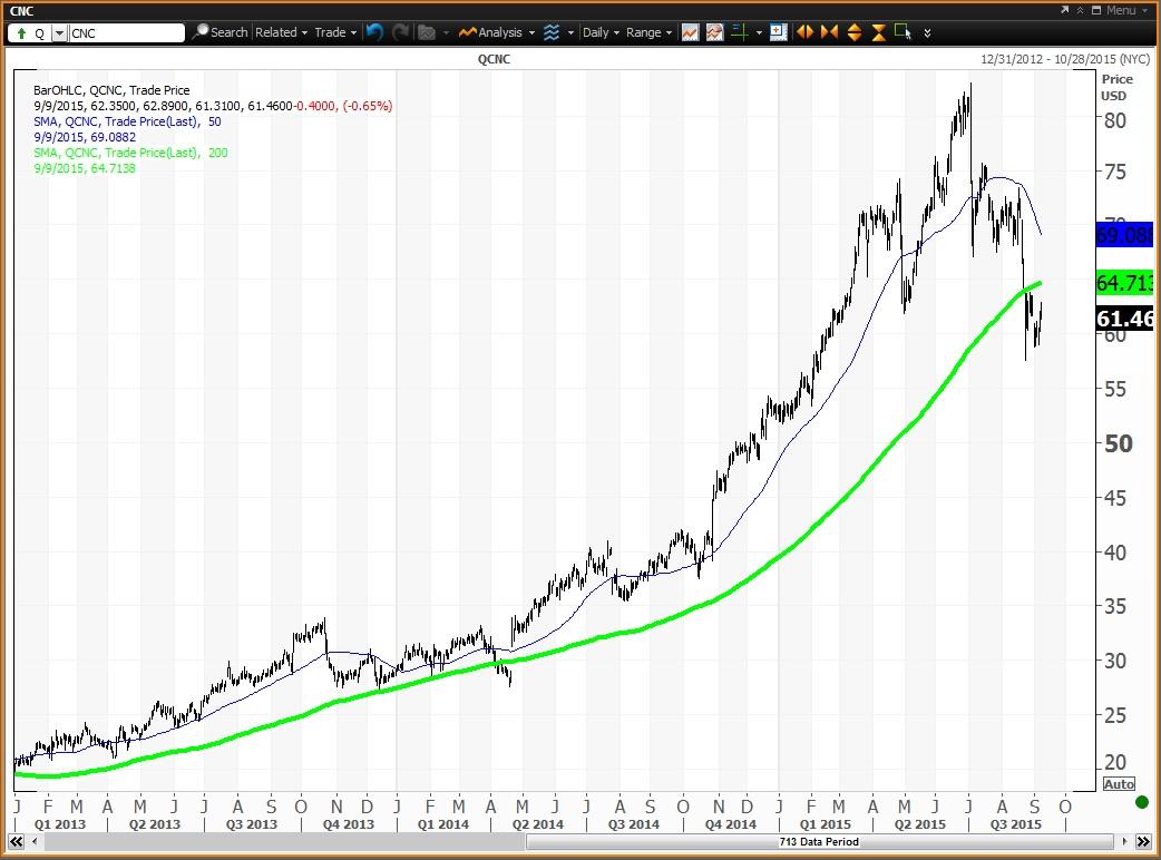 Cigna stock options