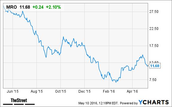 marathon oil mro stock spikes with higher oil prices