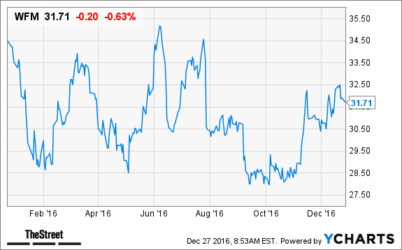 Whole Foods Market, Inc. (NASDAQ:WFM) Analysts Recommendations and Insider Trading