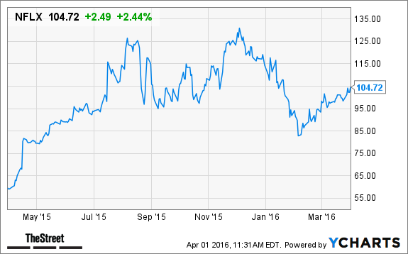 why netflix  nflx  stock is advancing today