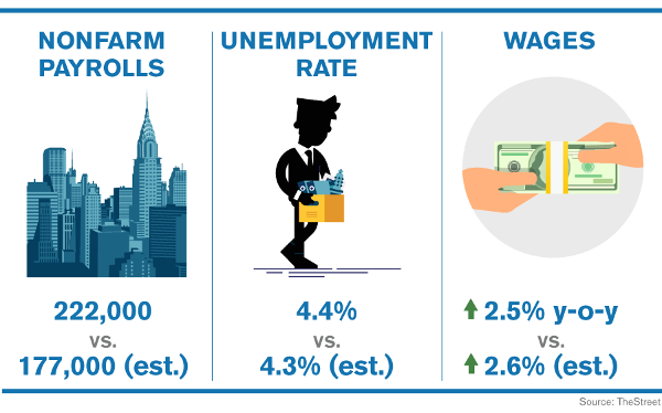 United States  job growth rebounds in June; unemployment rate at 4.4%