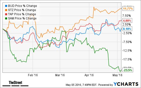 anheuser busch stock options