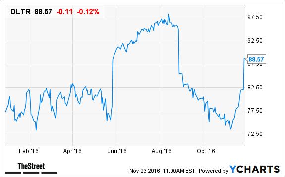 Barrick Gold Corporation, (NYSE:ABX), Dollar Tree, (NASDAQ:DLTR)