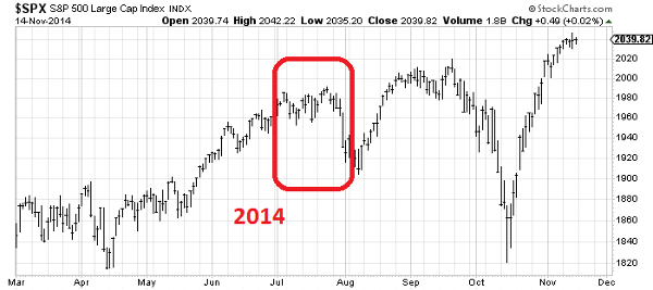 Что это было? Ралли или капкан для быков? S&P 500, NYSE