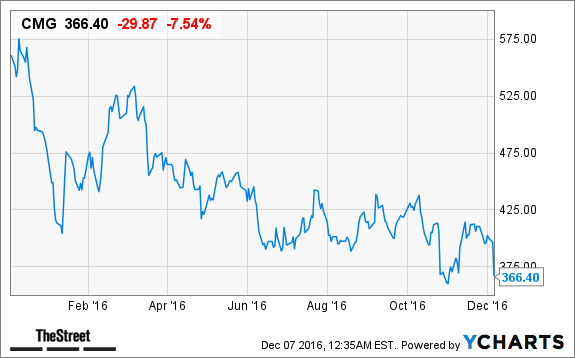 Chipotle Mexican Grill, Inc. (CMG) Stock Plummets; Here's Why class=