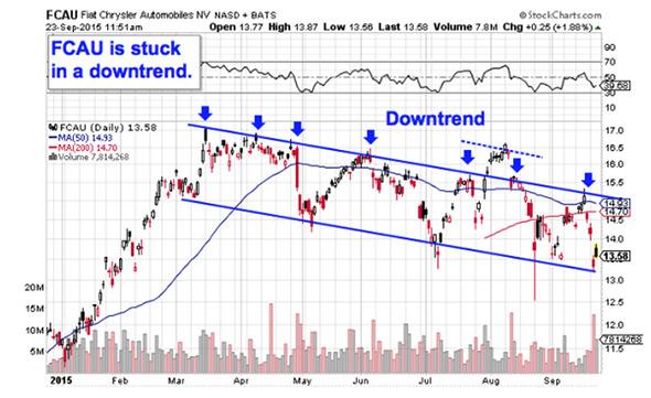 Fcau stock options