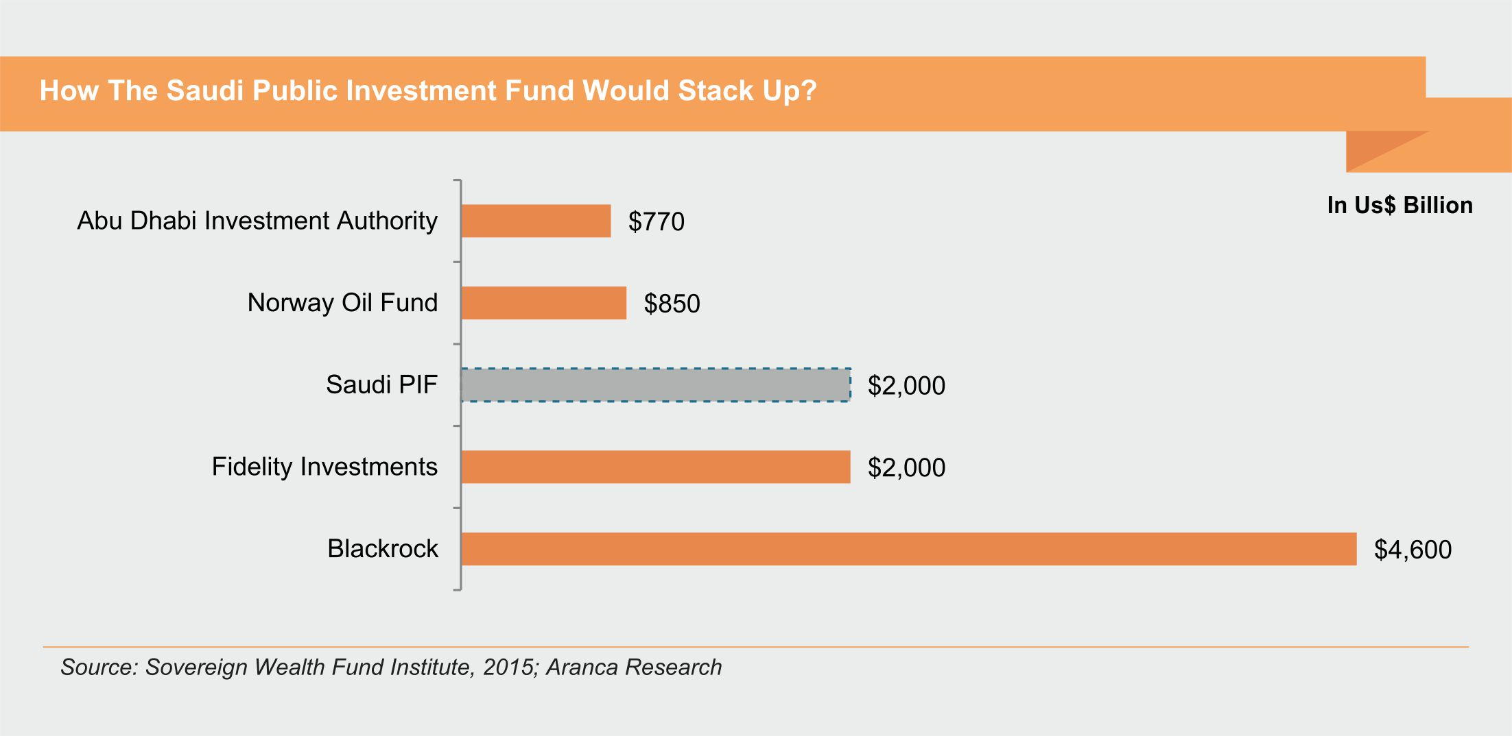 How The Saudi Public Investment Fund Would Stack Up?